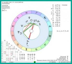 rozhdenie-na-granitse-znakov-zodiaka