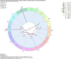 sportivnaya-astrologiya