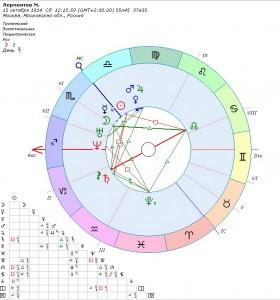 goroskop-lermontova