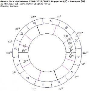 спортивная астрология карта финала лиги уефа