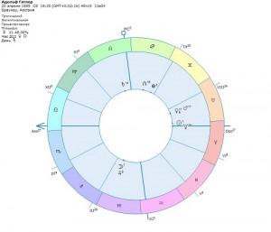 goroskop-adolfa-hitlera