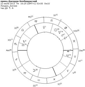 гороскоп принца джорджа кембриджского