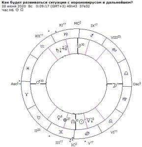 как будет развиваться ситуация с коронавирусом астрологический прогноз