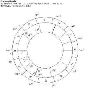гороскоп джули прайв