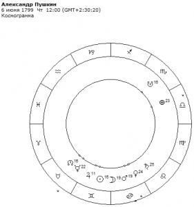 гороскоп пушкина